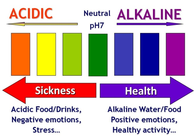 Acidic to Alkaline